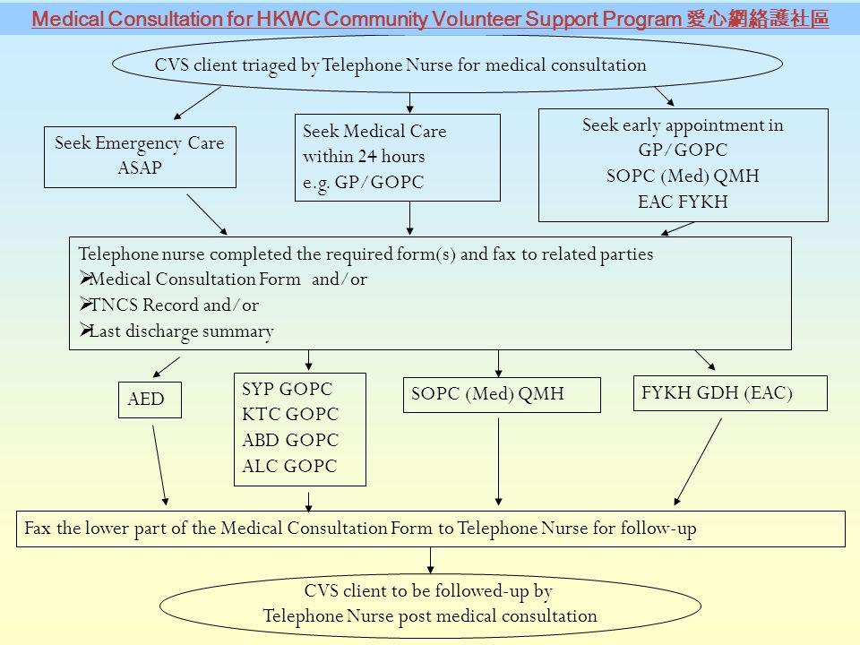Medical  Social Integration  A Community Volunteer Service For
