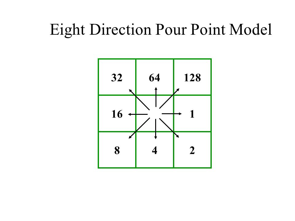 Eight Direction Pour Point Model