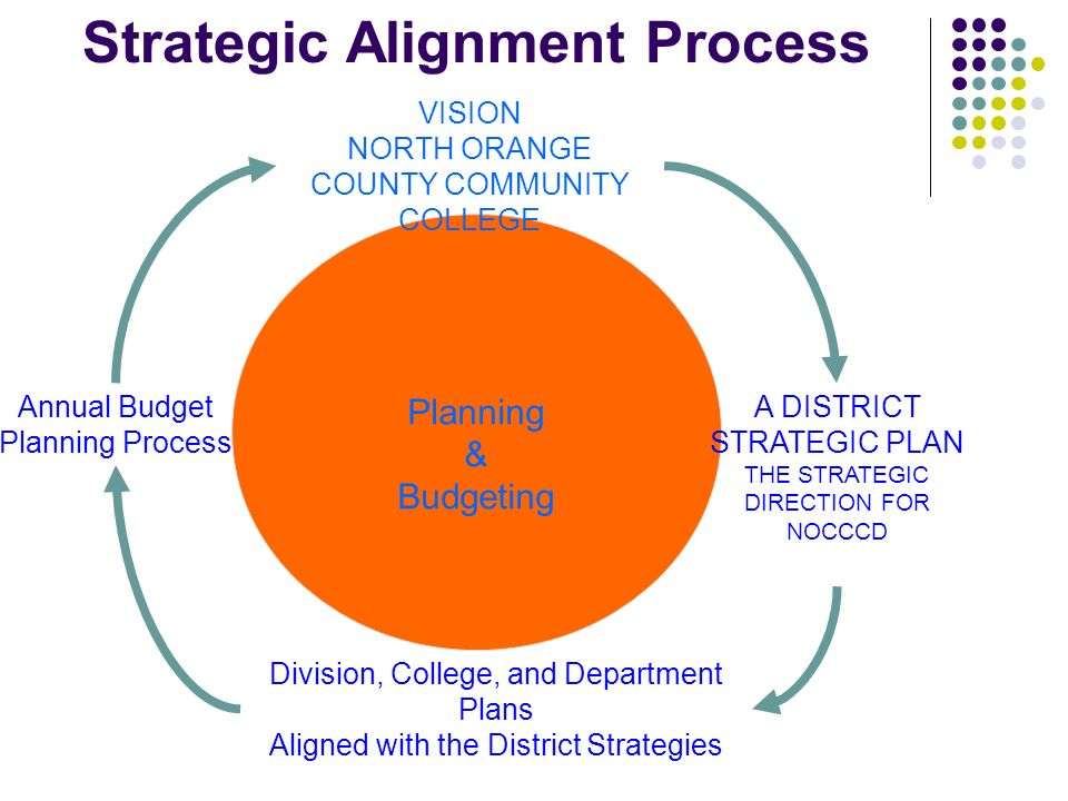 strategic alignment Strategic alignment is the process and the result of linking an organization's structure and resources with its strategy and business environment (regulatory, physical, etc) strategic alignment enables higher performance by optimizing the contributions of people, processes, and inputs to the realization of measurable objectives and, thus.