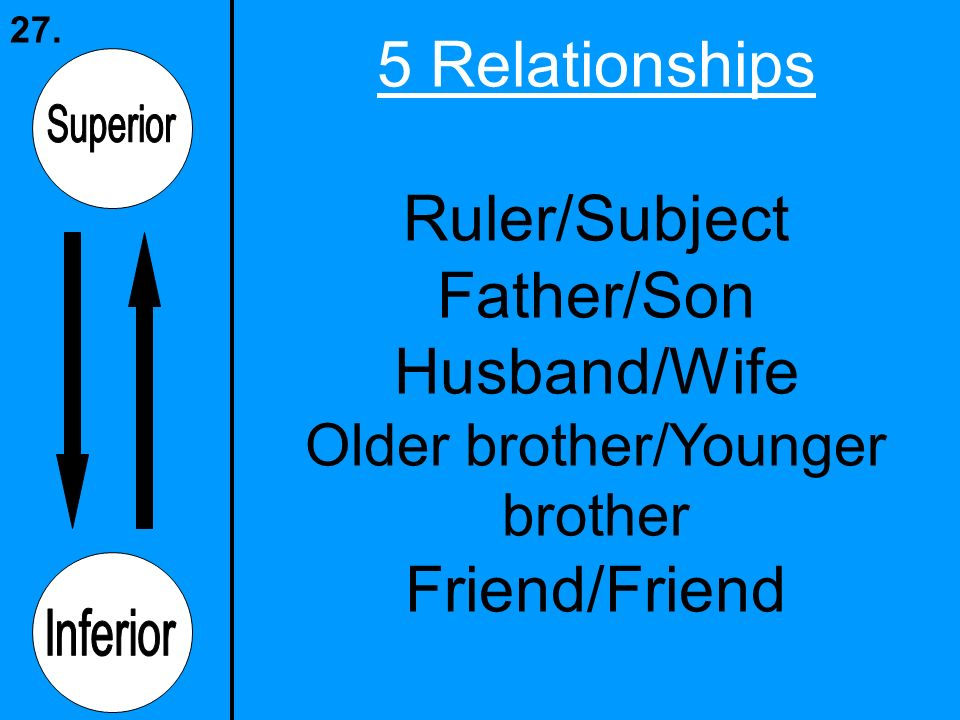 5 Relationships Ruler/Subject Father/Son Husband/Wife Older brother/Younger brother Friend/Friend 27.