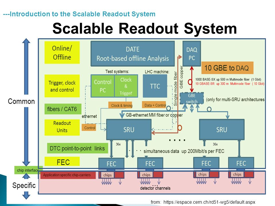 Scalable Readout System from:   ---Introduction to the Scalable Readout System