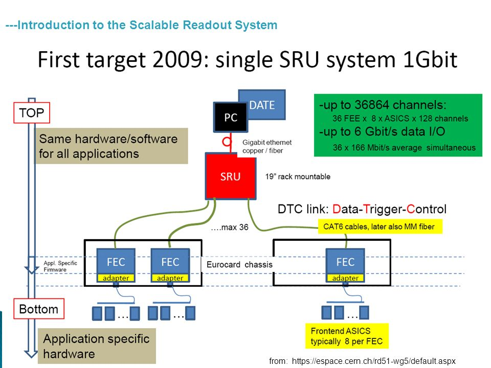 from:   ---Introduction to the Scalable Readout System