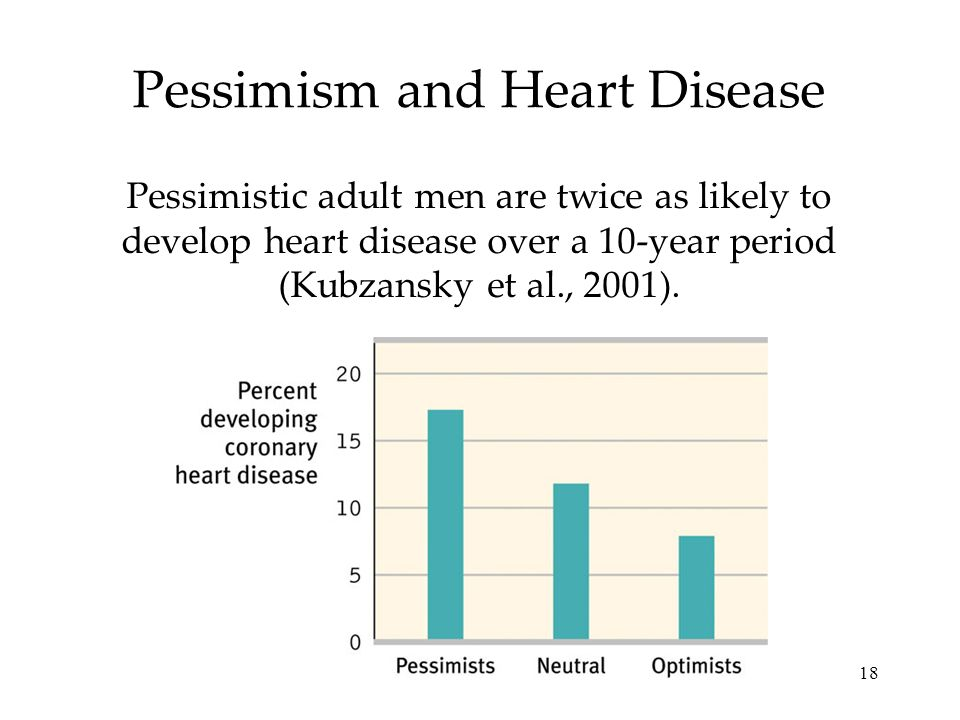 18 Pessimism and Heart Disease Pessimistic adult men are twice as likely to develop heart disease over a 10-year period (Kubzansky et al., 2001).