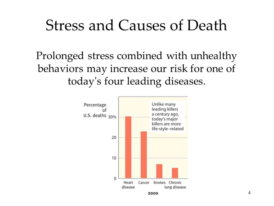 4 Stress and Causes of Death Prolonged stress combined with unhealthy behaviors may increase our risk for one of today s four leading diseases.