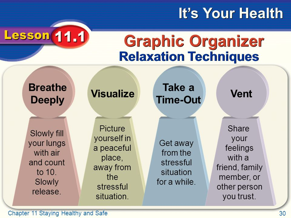 30 Chapter 11 Staying Healthy and Safe It's Your Health Relaxation Techniques Graphic Organizer Slowly fill your lungs with air and count to 10.