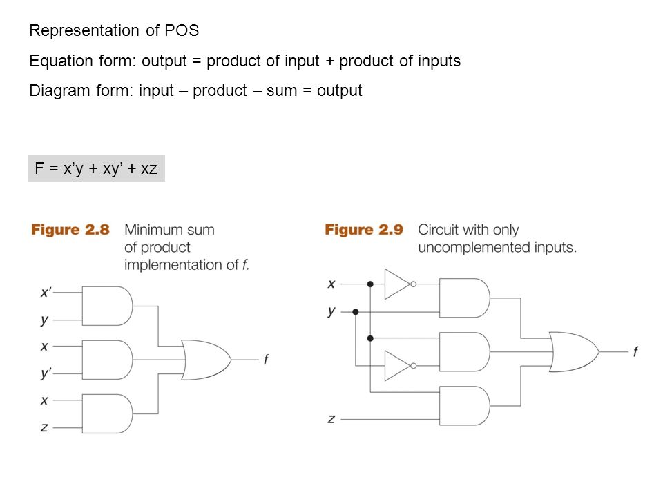 F = x'y + xy' + xz Representation of POS Equation form: output = product of input + product of inputs Diagram form: input – product – sum = output