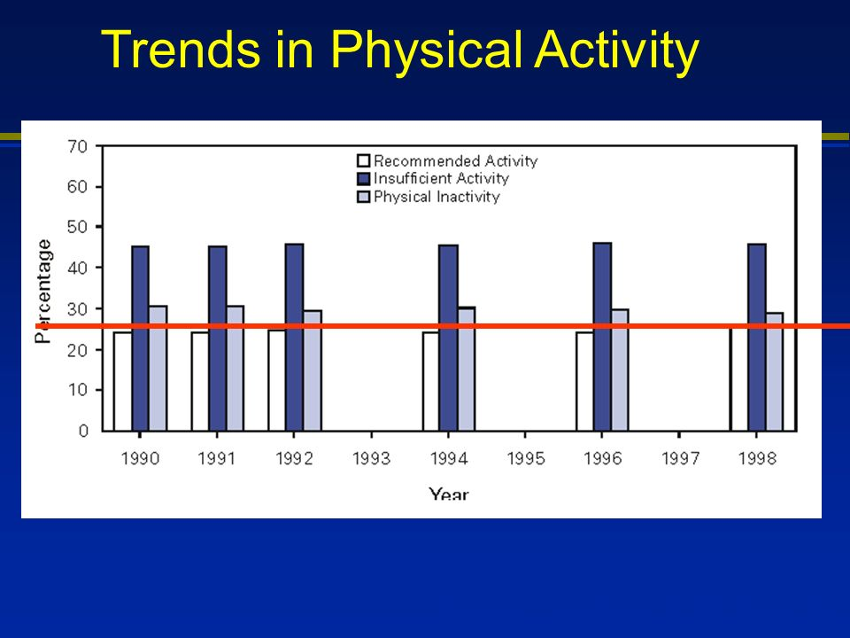 Trends in Physical Activity