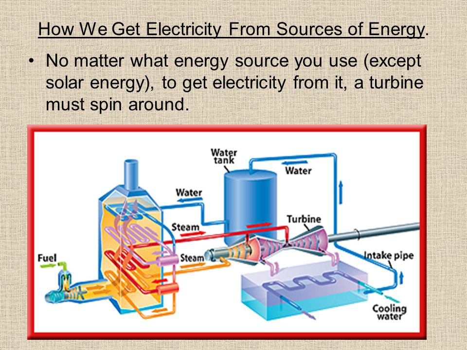 How We Get Electricity From Sources of Energy.