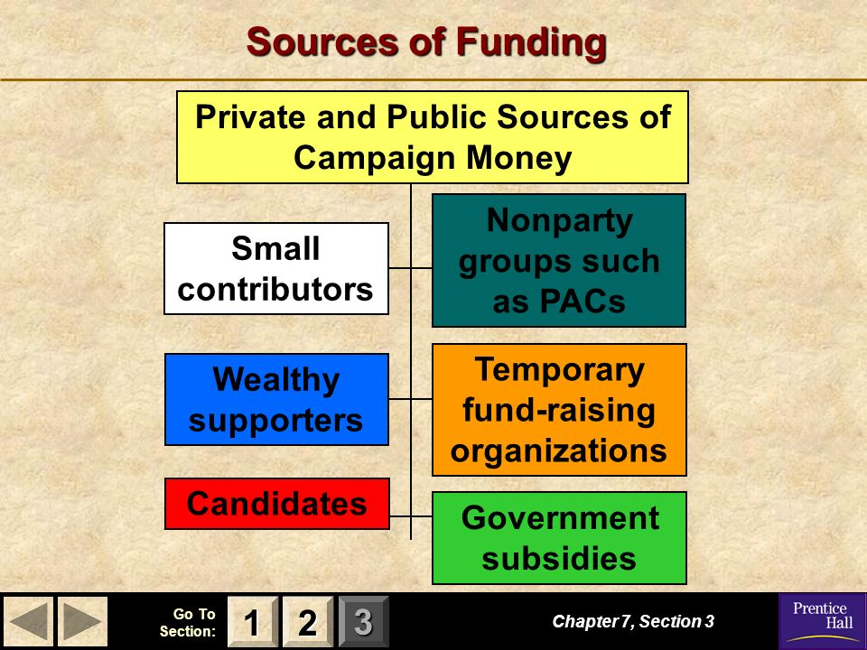 123 Go To Section: Sources of Funding Chapter 7, Section Small contributors Wealthy supporters Nonparty groups such as PACs Temporary fund-raising organizations Candidates Government subsidies Private and Public Sources of Campaign Money