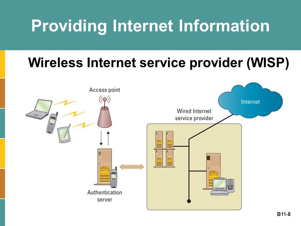 B11-8 Providing Internet Information Wireless Internet service provider (WISP)