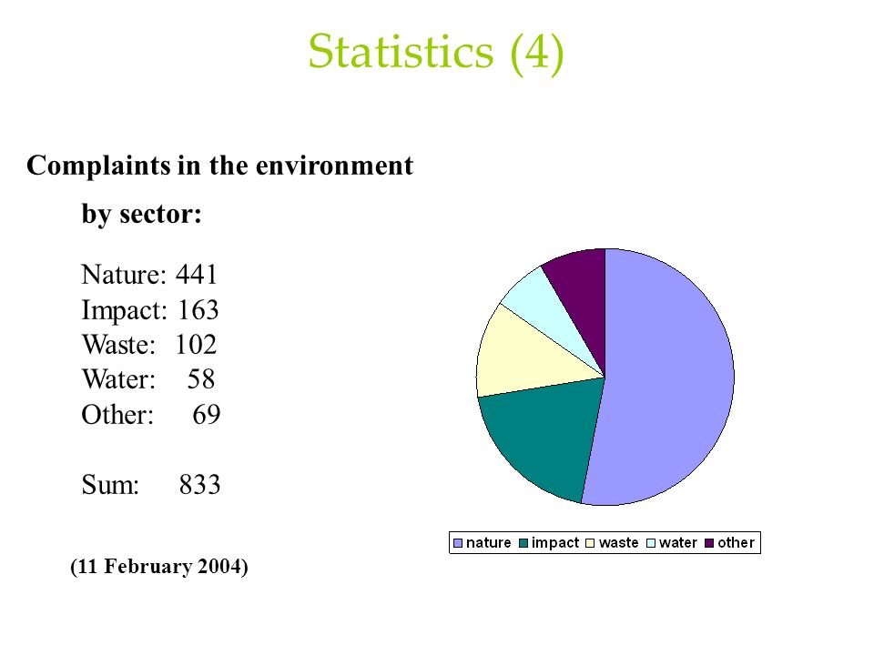 Statistics (4) Complaints in the environment by sector: Nature: 441 Impact: 163 Waste: 102 Water: 58 Other: 69 Sum: 833 (11 February 2004)