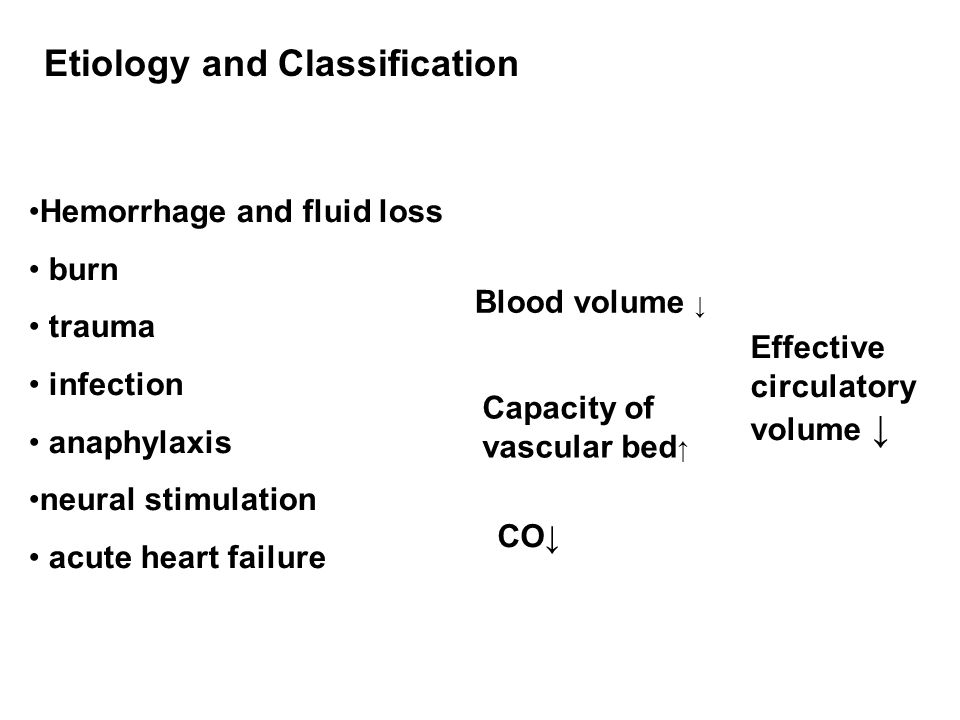 Etiology and Classification Hemorrhage and fluid loss burn trauma infection anaphylaxis neural stimulation acute heart failure Blood volume ↓ Capacity of vascular bed ↑ CO↓ Effective circulatory volume ↓