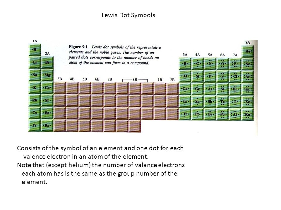 Lewis Dot Symbols Consists of the symbol of an element and one dot for each valence electron in an atom of the element.