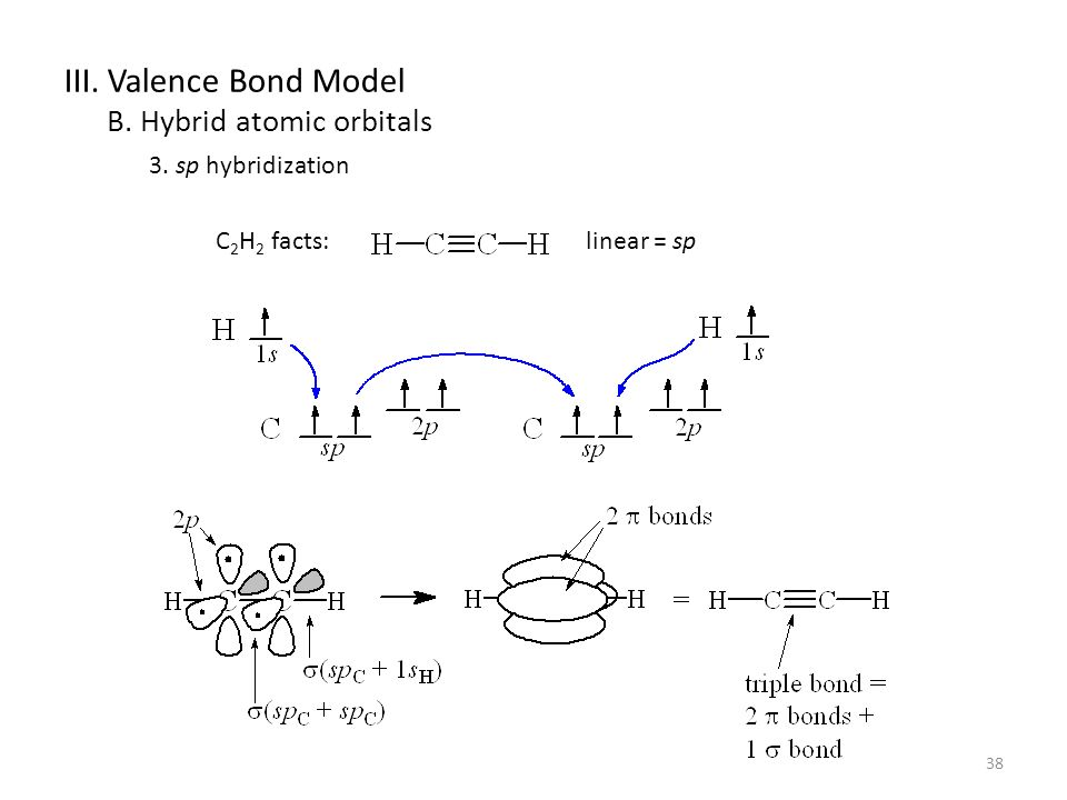 38 III. Valence Bond Model B. Hybrid atomic orbitals 3. sp hybridization C 2 H 2 facts:linear = sp