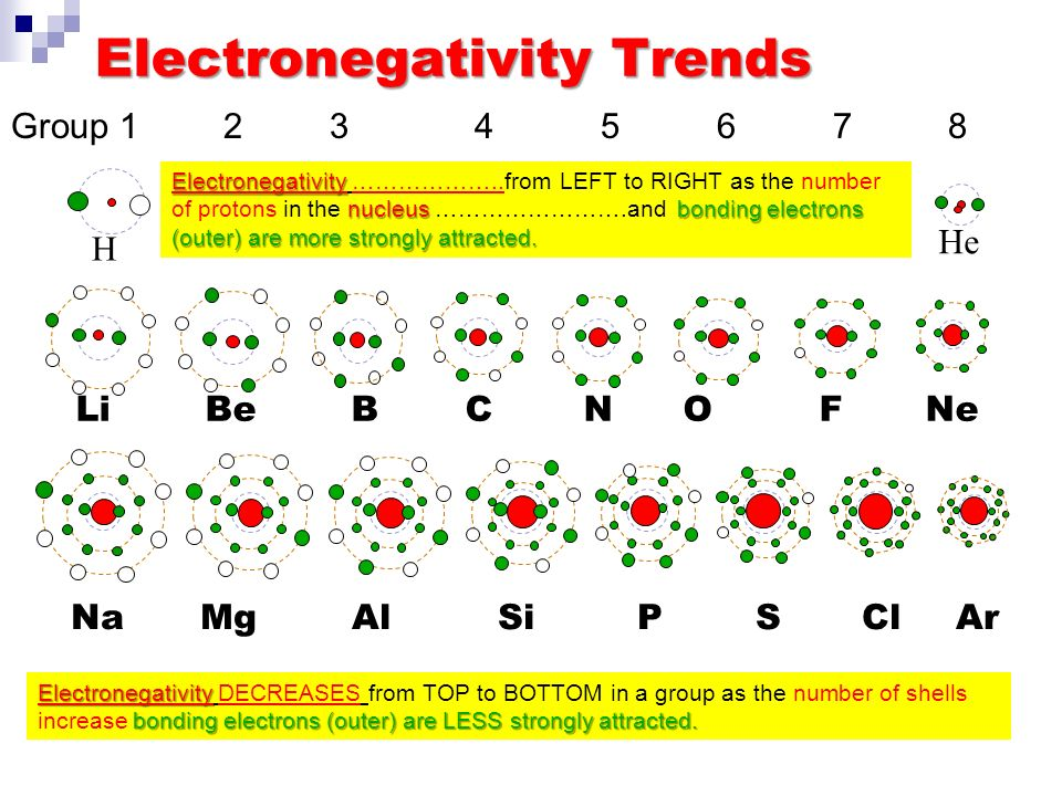 Electronegativity in a Group H Li Na Group 1 Electronegativity DECREASES from TOP to BOTTOM in a group as the number of shells increase bonding electrons (outer) are further from nucleus and therefore LESS strongly attracted.