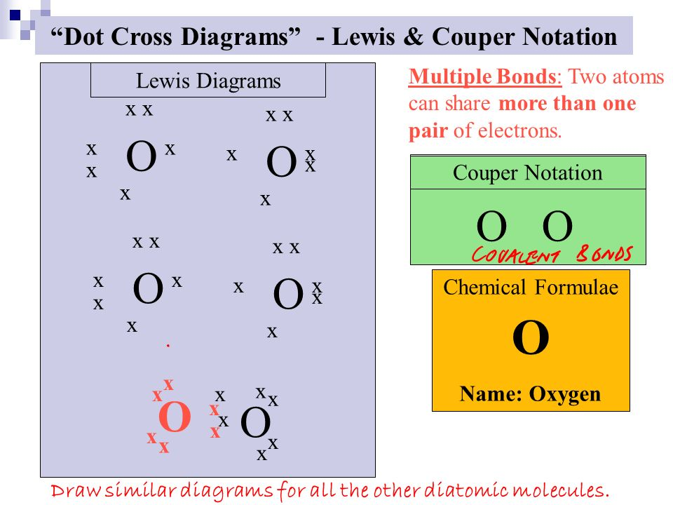 Covalent bond A shared PAIR of electrons.  Formed between non metals.