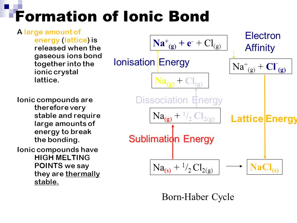 Formation of Ionic Bond A large amount of energy (lattice) is released when the gaseous ions bond together into the ionic crystal lattice.