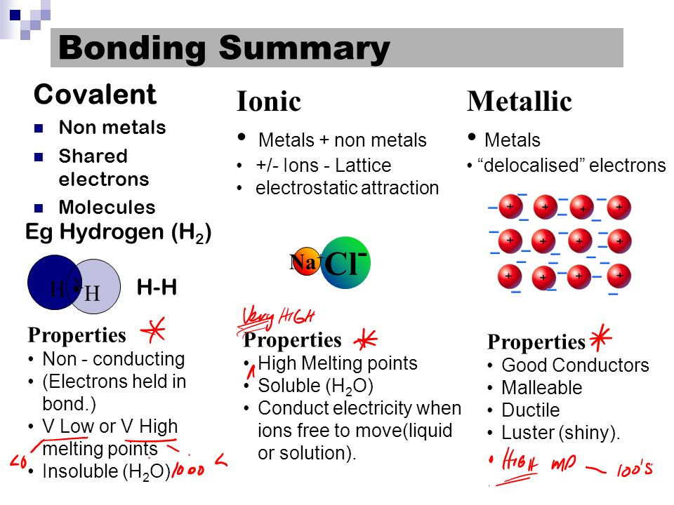 Electrical conductivity anioncation No free moving charges in the solid state.