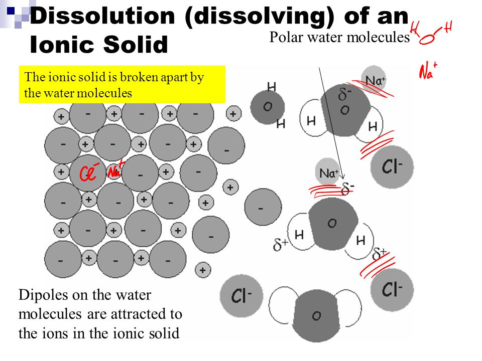 Bonding Summary Covalent Non metals Shared electrons Molecules Ionic Metals + non metals +/- Ions - Lattice electrostatic attraction Metallic Metals delocalised electrons H x H Cl - Na + Properties Non - conducting (Electrons held in bond.) V Low or V High melting points Insoluble (H 2 O) Properties High Melting points Soluble (H 2 O) Conduct electricity when ions free to move(liquid or solution).