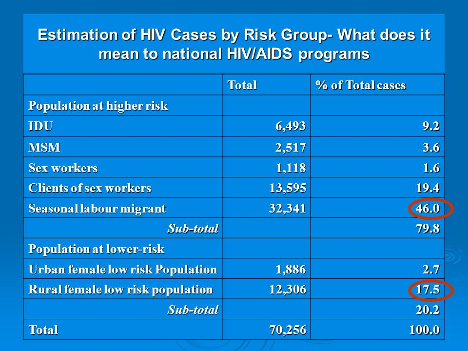 Total % of Total cases Population at higher risk IDU6, MSM2, Sex workers 1, Clients of sex workers 13, Seasonal labour migrant 32, Sub-total79.8 Population at lower-risk Urban female low risk Population 1, Rural female low risk population 12, Sub-total20.2 Total70, Estimation of HIV Cases by Risk Group- What does it mean to national HIV/AIDS programs