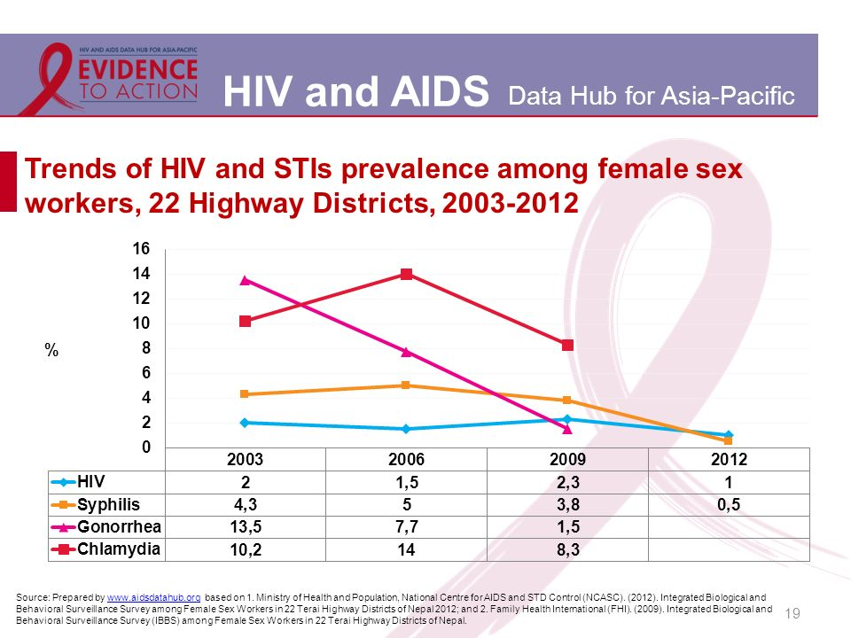 HIV and AIDS Data Hub for Asia-Pacific 19 Trends of HIV and STIs prevalence among female sex workers, 22 Highway Districts, Source: Prepared by   based on 1.