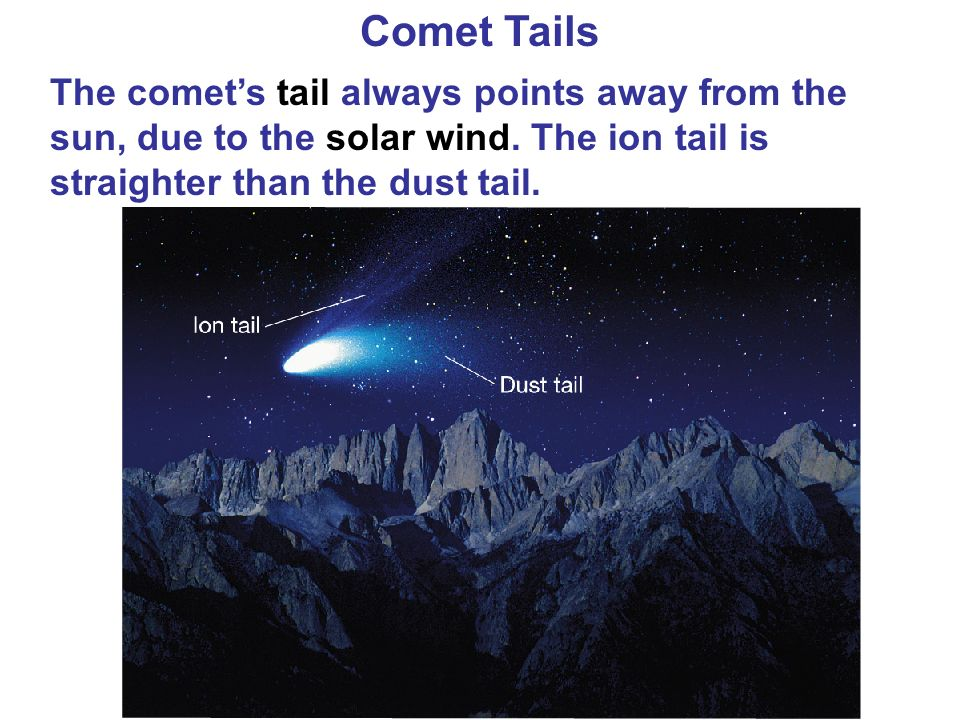 Comet Tails The comet's tail always points away from the sun, due to the solar wind.