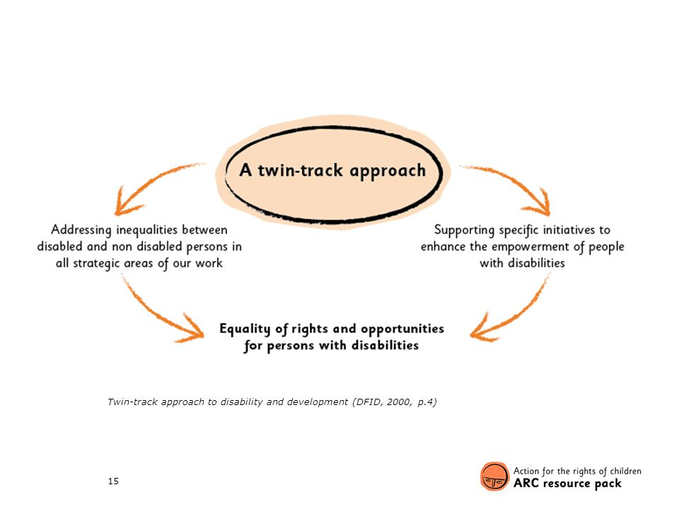 15 Twin-track approach to disability and development (DFID, 2000, p.4)