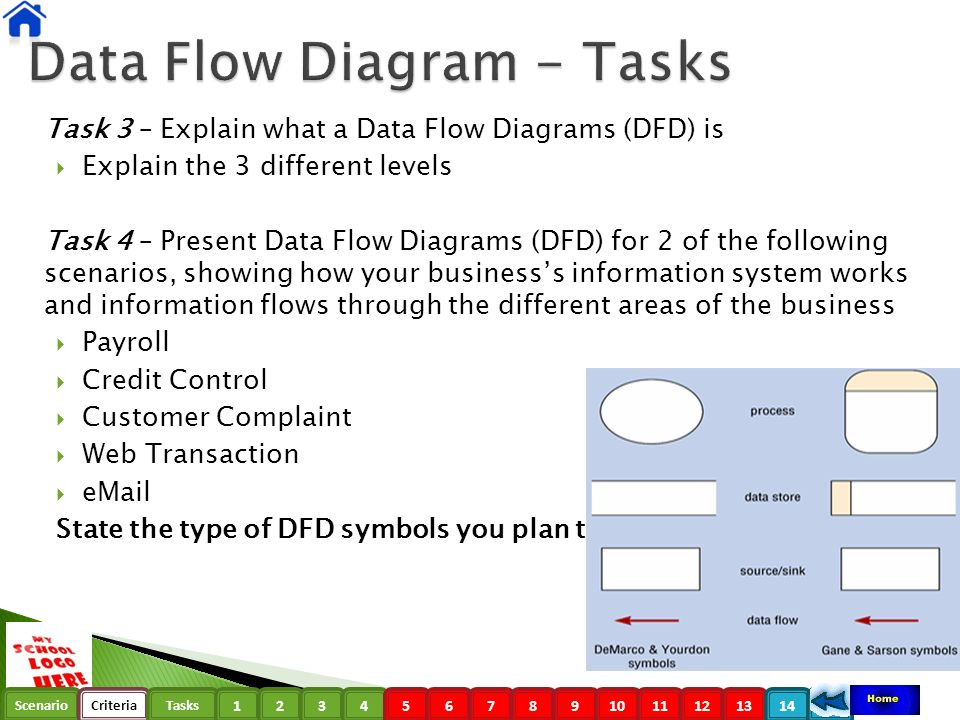 Data flow diagrams dfd scenariocriteriatasks data flow diagram 11 scenariocriteriatasks 123456789101112131415 task 3 explain what a data flow diagrams ccuart Image collections
