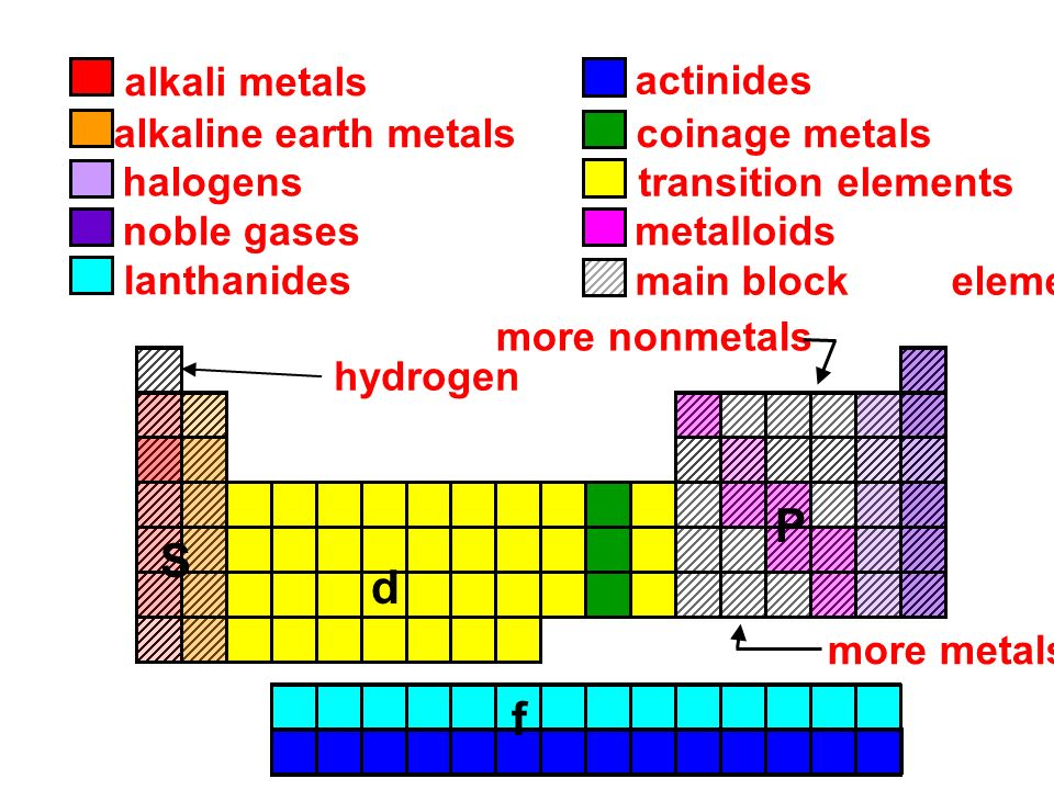 Periodic table alkali metals halogens noble gases images task card templates choose one slide below each week to create a noble gases lanthanides alkali urtaz Gallery