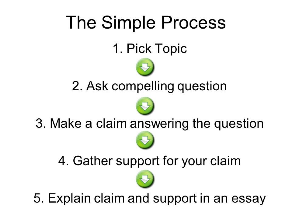 the simple process pick topic ask compelling question  the simple process 1 pick topic 2 ask compelling question 3