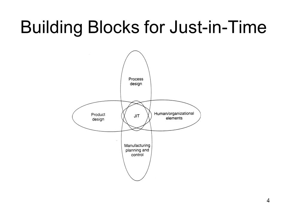 1 session 19 just in time manufacturing jit impact on the mpc system 4 4 building blocks for just in time ccuart Choice Image