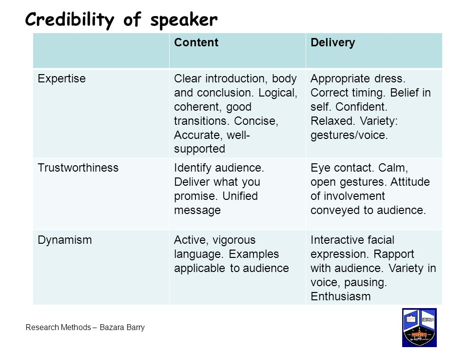 Research Methods – Bazara Barry Credibility of speaker ContentDelivery ExpertiseClear introduction, body and conclusion.