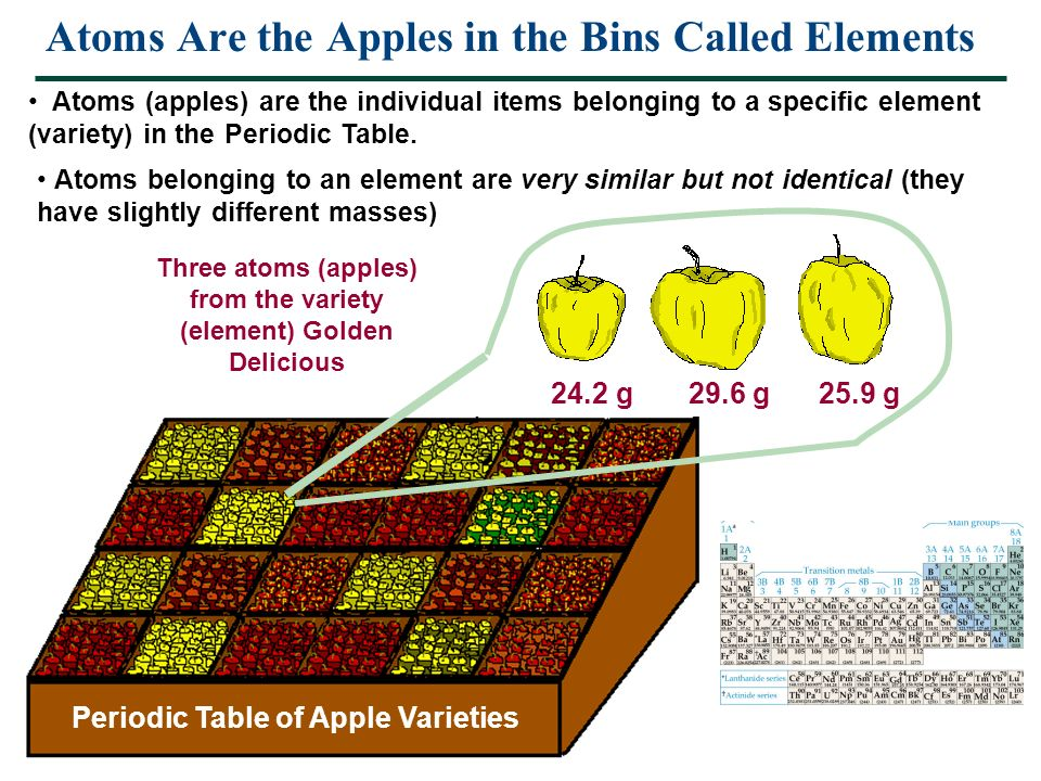 Essential chemistry for biology chapter 2 elements and the atoms are the apples in the bins called elements atoms apples are the individual urtaz Choice Image