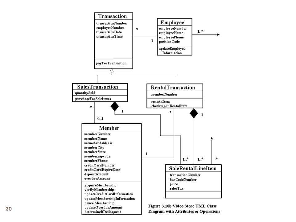 Conceptual design uml class diagram relationships ppt download video store uml class diagram 29 30 ccuart Gallery
