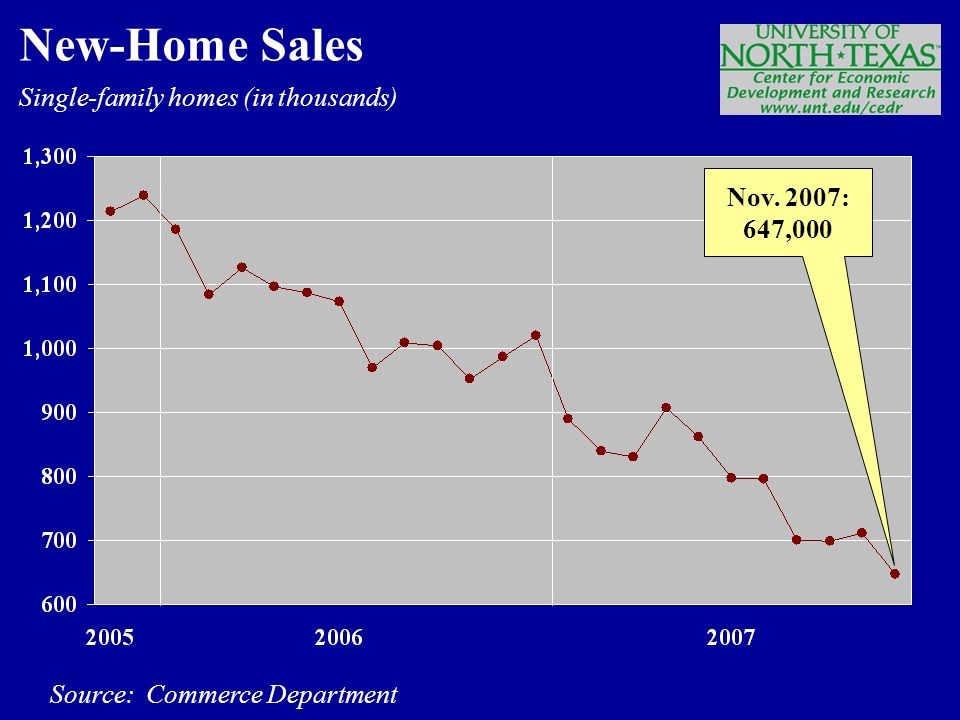 Single-family homes (in thousands) Source: Commerce Department New-Home Sales Nov. 2007: 647,000