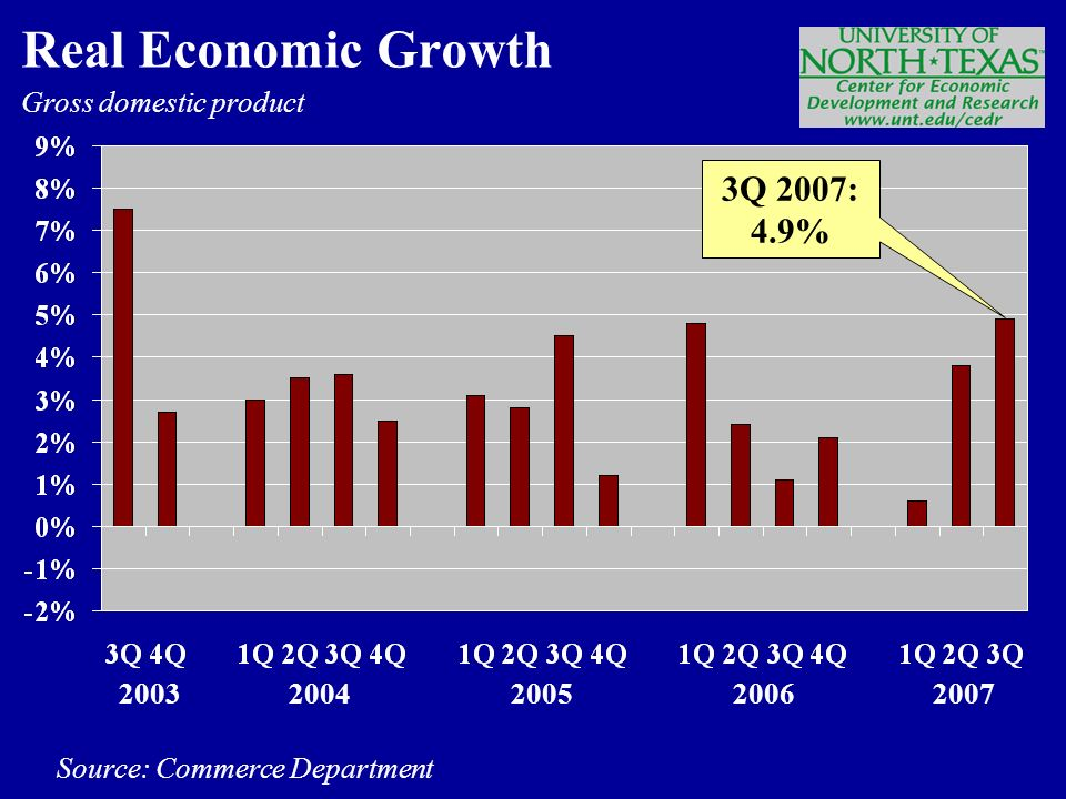 Gross domestic product Source: Commerce Department Real Economic Growth Q 2007: 4.9%