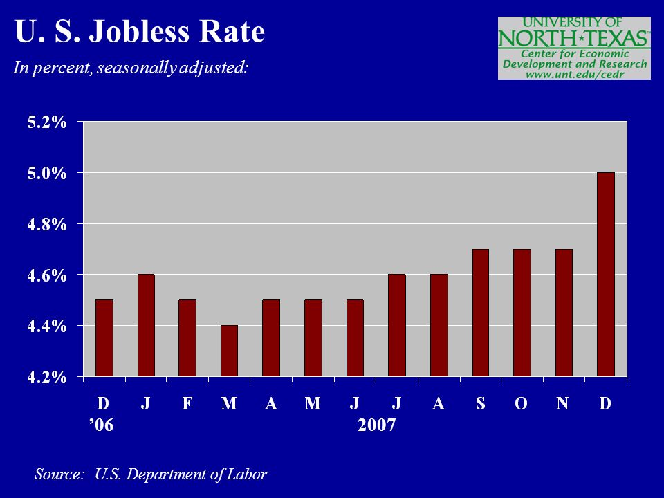 In percent, seasonally adjusted: Source: U.S. Department of Labor ' U. S. Jobless Rate