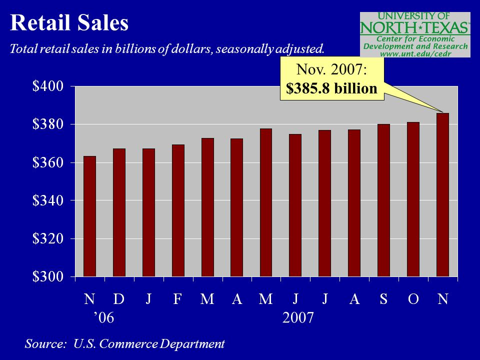 Total retail sales in billions of dollars, seasonally adjusted.