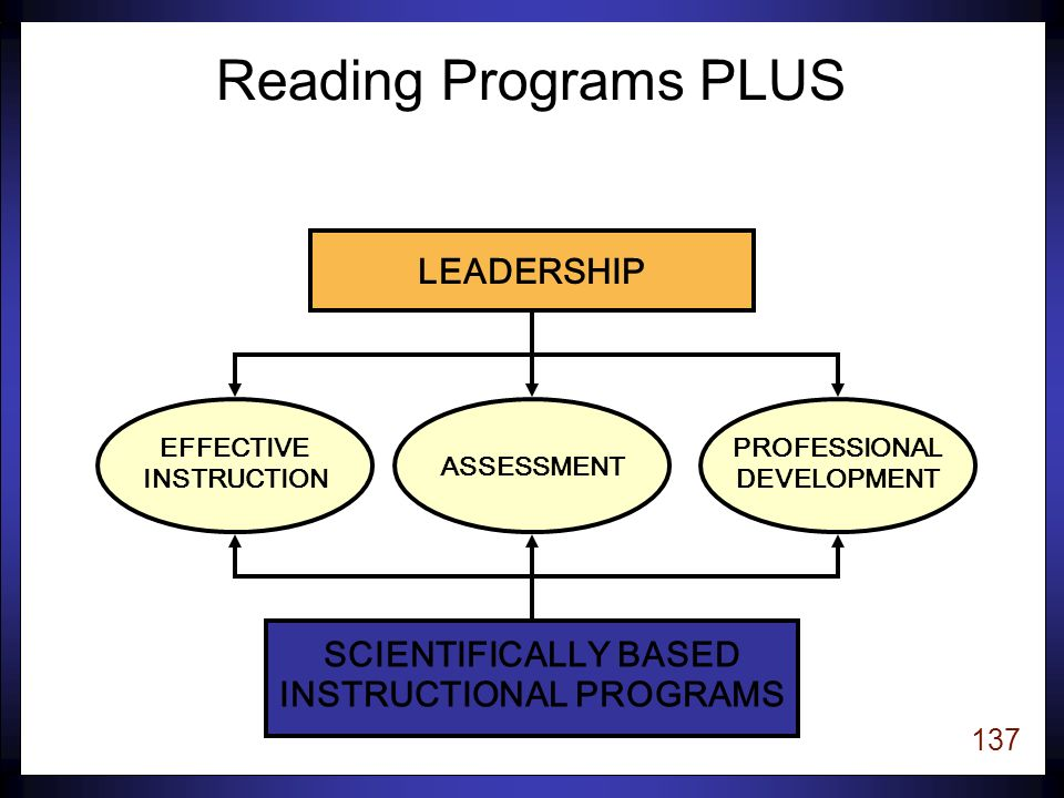136 Programs PLUS uPrograms can make a valuable contribution to raising the reading achievement of at-risk students, however…