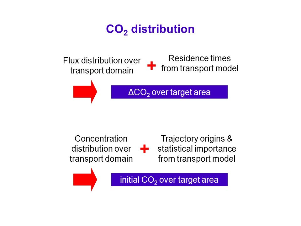 CO 2 distribution Flux distribution over transport domain Residence times from transport model ΔCO 2 over target area + Concentration distribution over transport domain Trajectory origins & statistical importance from transport model initial CO 2 over target area +