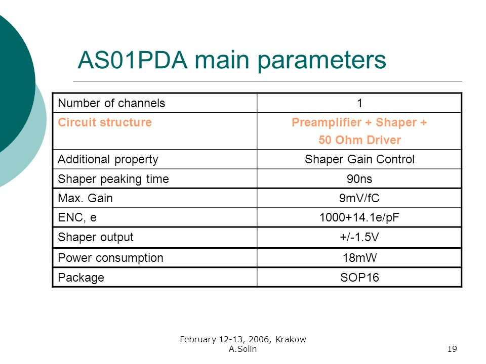 February 12-13, 2006, Krakow A.Solin19 AS01PDA main parameters Number of channels1 Circuit structurePreamplifier + Shaper + 50 Ohm Driver Additional propertyShaper Gain Control Shaper peaking time90ns Max.