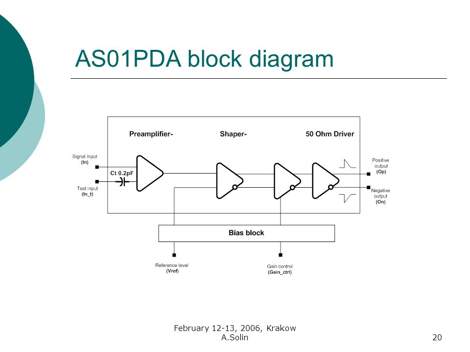 February 12-13, 2006, Krakow A.Solin20 AS01PDA block diagram