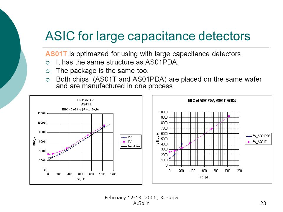 February 12-13, 2006, Krakow A.Solin23 ASIC for large capacitance detectors AS01T is optimazed for using with large capacitance detectors.