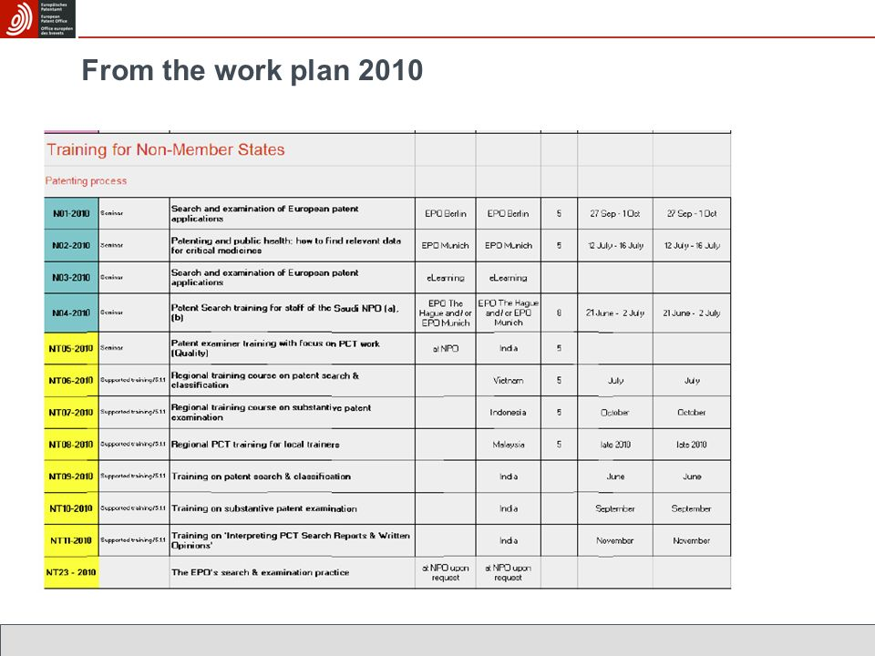 From the work plan 2010