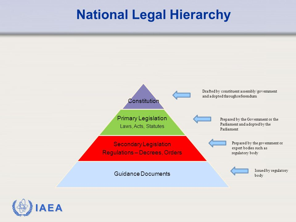 IAEA National Legal Hierarchy Constitution Primary Legislation Laws, Acts, Statutes Secondary Legislation Regulations – Decrees, Orders Guidance Documents Drafted by constituent assembly/government and adopted through referendum Prepared by the Government or the Parliament and adopted by the Parliament Prepared by the government or expert bodies such as regulatory body Issued by regulatory body
