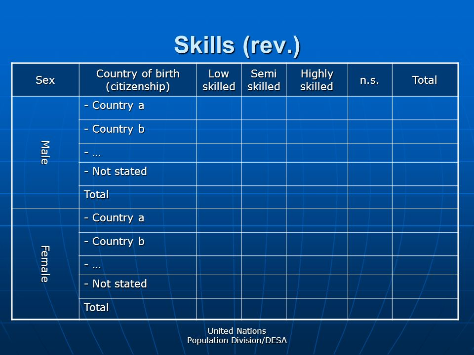 United Nations Population Division/DESA Skills (rev.) Sex Country of birth (citizenship) Low skilled Semi skilled Highly skilled n.s.Total Male - Country a - Country b - … - Not stated Total Female - Country a - Country b - … - Not stated Total