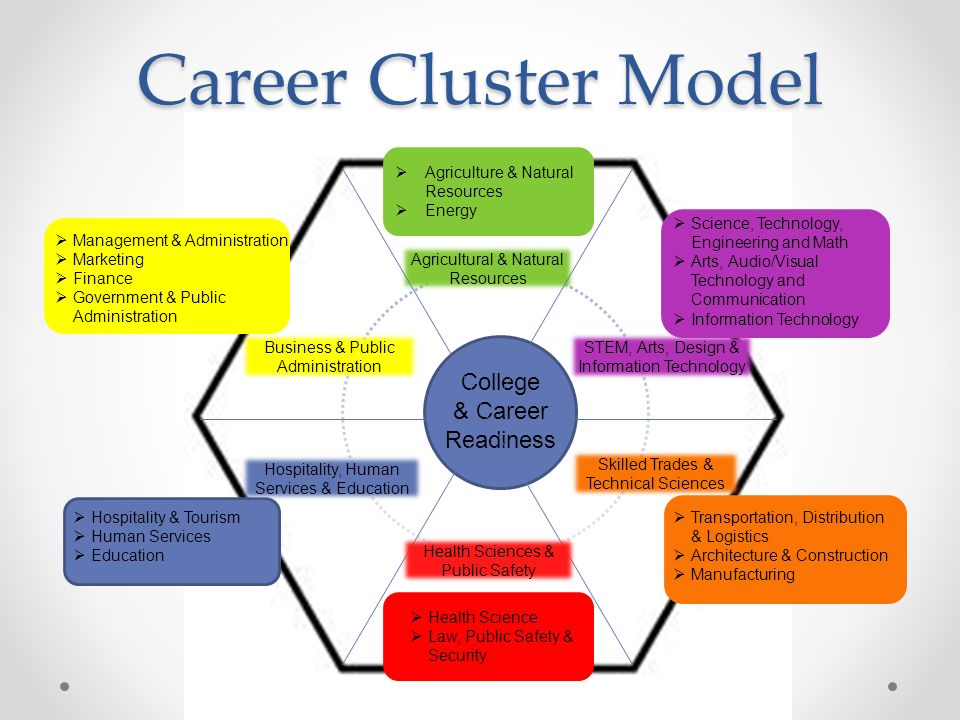 Career Cluster Model College & Career Readiness Agricultural & Natural Resources Health Sciences & Public Safety STEM, Arts, Design & Information Technology Skilled Trades & Technical Sciences Hospitality, Human Services & Education Business & Public Administration  Agriculture & Natural Resources  Energy  Management & Administration  Marketing  Finance  Government & Public Administration  Hospitality & Tourism  Human Services  Education  Science, Technology, Engineering and Math  Arts, Audio/Visual Technology and Communication  Information Technology  Transportation, Distribution & Logistics  Architecture & Construction  Manufacturing  Health Science  Law, Public Safety & Security