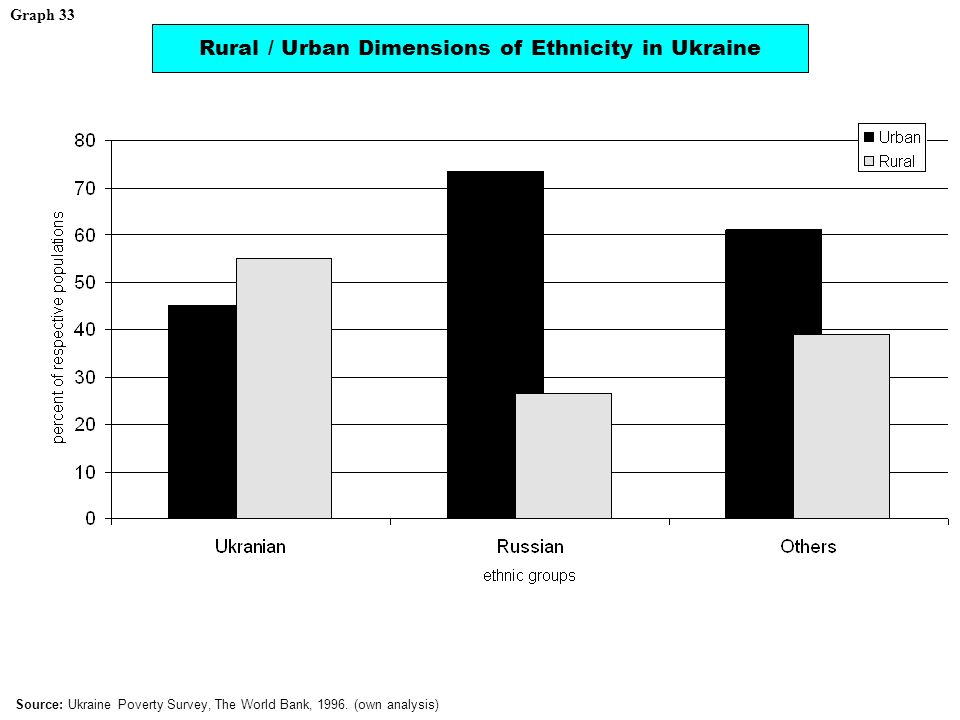 Rural / Urban Dimensions of Ethnicity in Ukraine Source: Ukraine Poverty Survey, The World Bank, 1996.