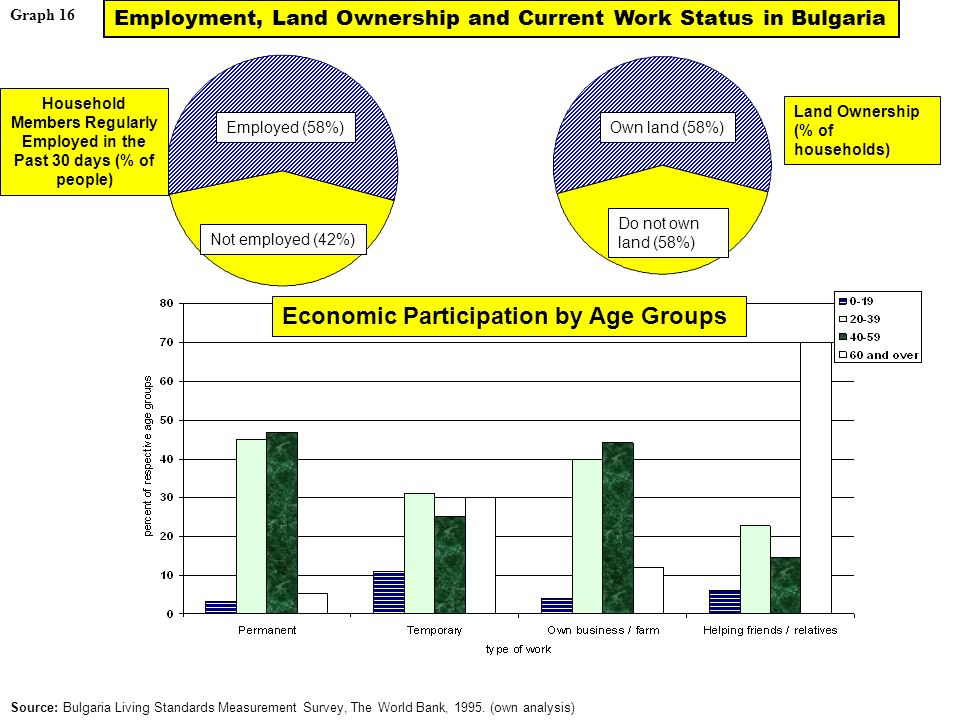 Graph 16 Economic Participation by Age Groups Source: Bulgaria Living Standards Measurement Survey, The World Bank, 1995.
