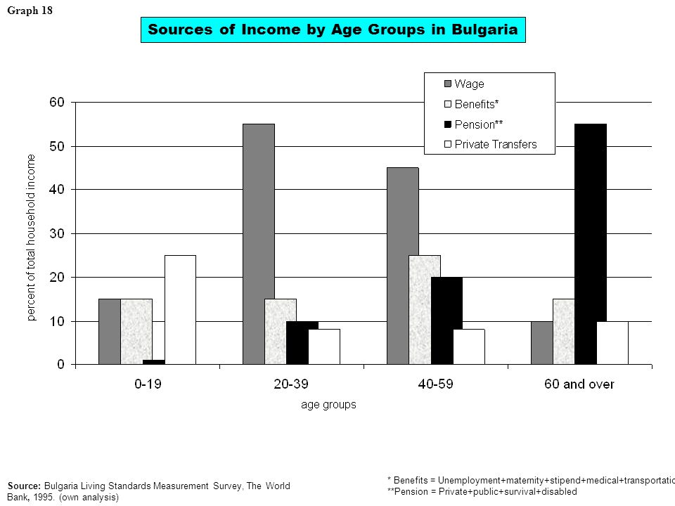 Graph 18 Sources of Income by Age Groups in Bulgaria * Benefits = Unemployment+maternity+stipend+medical+transportation **Pension = Private+public+survival+disabled Source: Bulgaria Living Standards Measurement Survey, The World Bank, 1995.